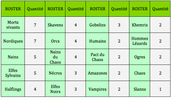 tableau rosters
