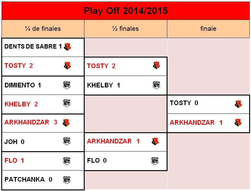 tableau play off 1415